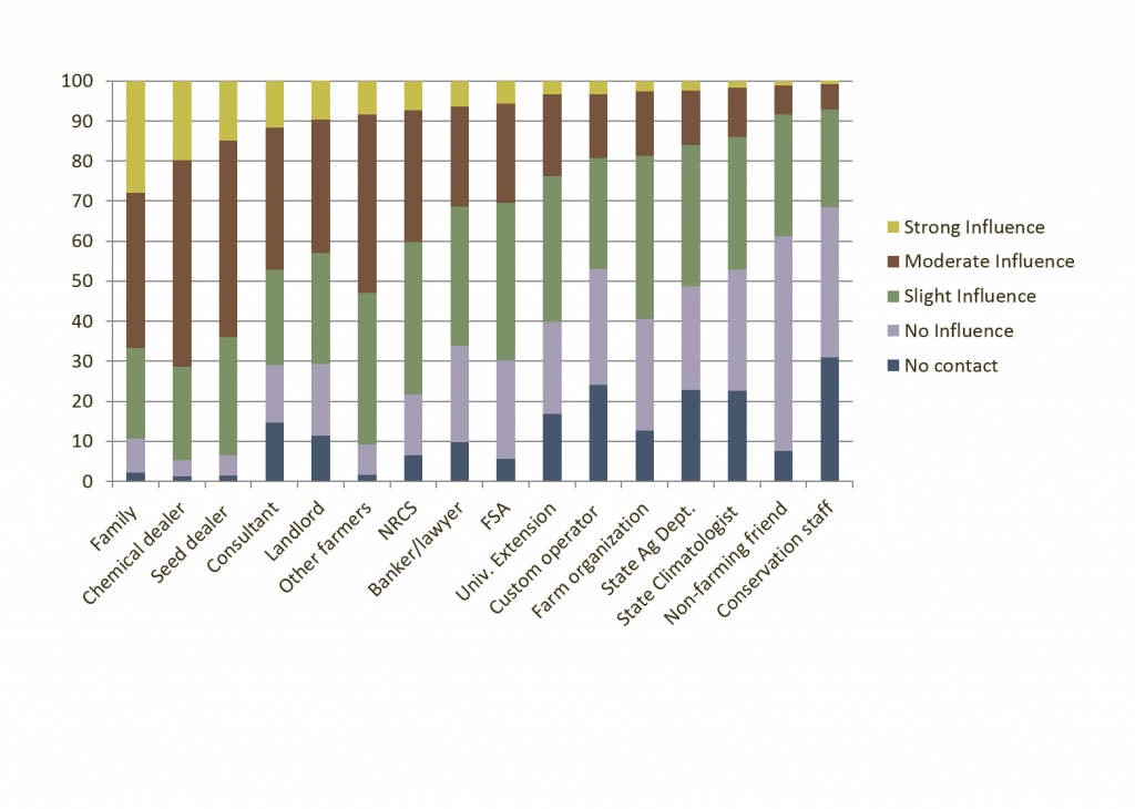 """Figure 1: Excerpt from Davidson et al. 2015. Results of a 2012 survey of 4778 medium- to large sized corn producers in the Midwestern United States, conducted by scientists from U2U and the CSCAP. Results presented are in response to the question, """"Please indicate how influential the following groups and individuals are when you make decisions about agricultural practices and strategies."""" More information about the methodology of this survey and survey findings can be found in Arbuckle et al. (2013) and Loy et al (2013). FSA is the USDA Farm Services Agency. NRCS is the USDA Natural Resources Conservation Service."""