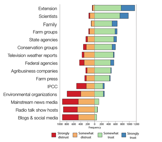 """Figure 2: Excerpt from Prokopy et al. 2015a. Non-extension agricultural advisors' trust in different groups as sources of information about climate change. This diverging stacked bar chart presents the trust data sorted by """"Strongly trust"""". The axis is the count of the number of respondents. Bars to the right of 0 indicate trust and bars to the left of 0 indicate distrust."""