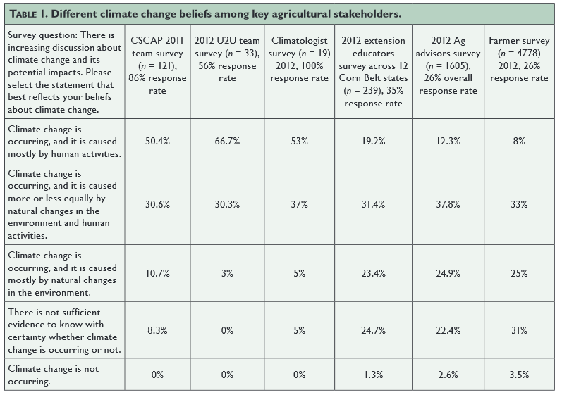 Table 1: Excerpt from Prokopy et al. 2015b. CSCAP is the Corn-Based Cropping Systems Coordinated Agricultural Project (www.sustainablecorn.org) funded by the USDA National Institute of Food and Agriculture.